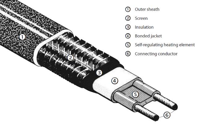 Danfoss Heat Cables : Danfoss l ice guard self regulating heating cable