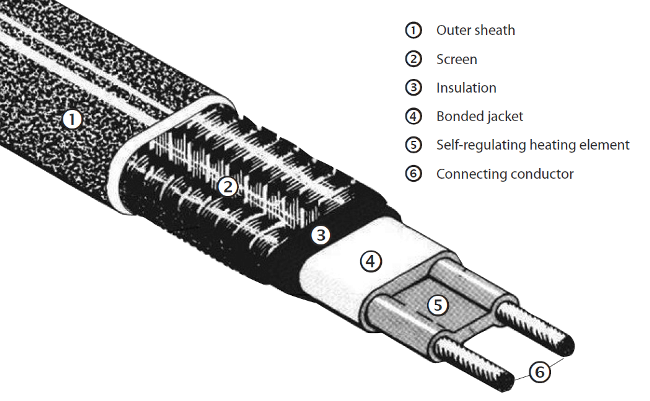Danfoss 088l1483 Ice Guard Self Regulating Heating Cable